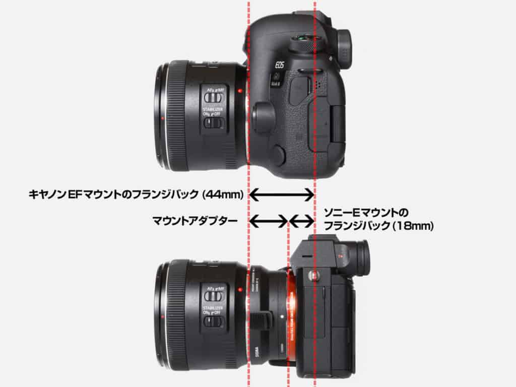Nikon to canon lens adapter with aperture control